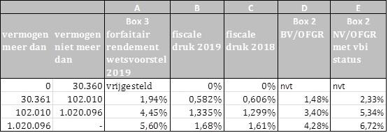 tabel_rendementsheffing_box_3_en_belastingdruk_box_2
